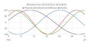 Biorritmos_OJF_2015-05-03-14-55-13